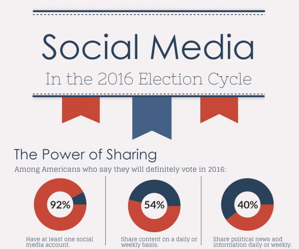 6 Stats About Social Media in the 2016 Election Cycle ...